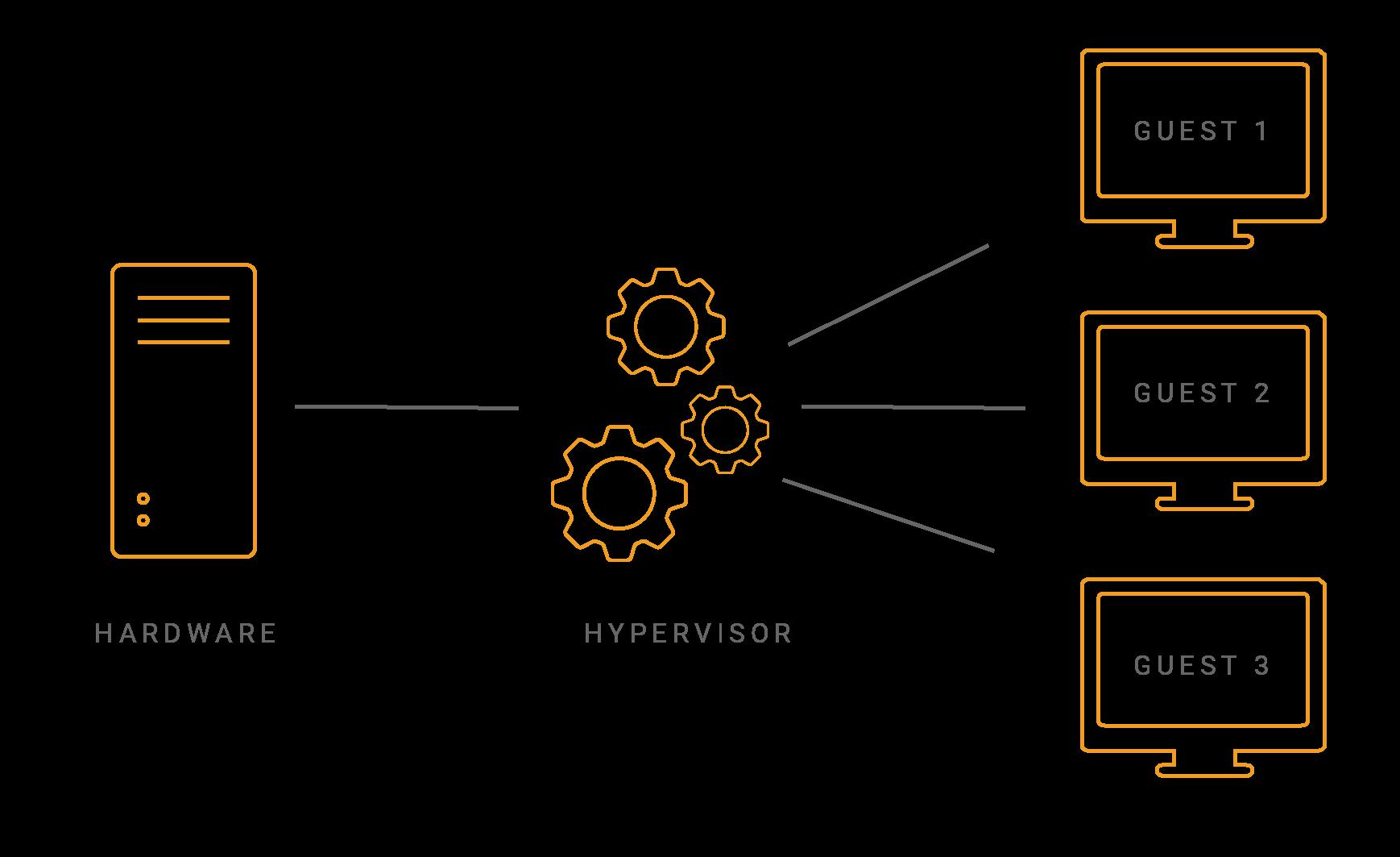 Hypervisor Infographic