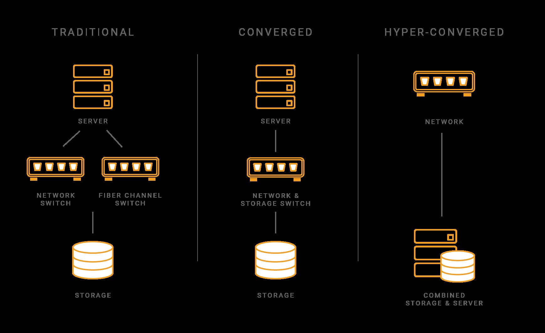 Hyper-convergence storage infographic